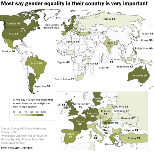 """pewresearch: """"Twenty-five years after the United Nations' Beijing Declaration and Platform for Action pledged to take the necessary steps to """"remove all obstacles to gender equality and the advancement and empowerment of women,"""" support for gender..."""